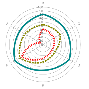 Autonomiediagramm-Zwangserkrankung-Behandlung